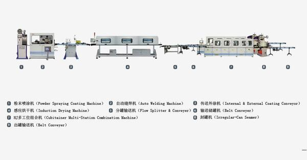 Automatic Production Line of Rectangular Can 异形罐自动生产线